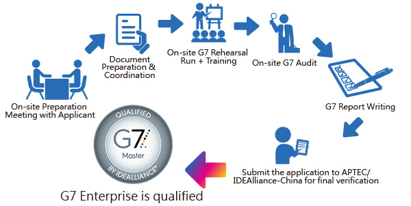 Business Solution|G7 Printing Certification Service
