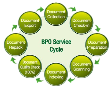 Business Process Outsourcing(BPO)service