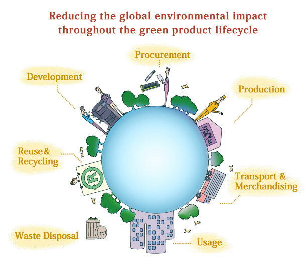 Reducing the global environment impact throughout the green product lifecycle